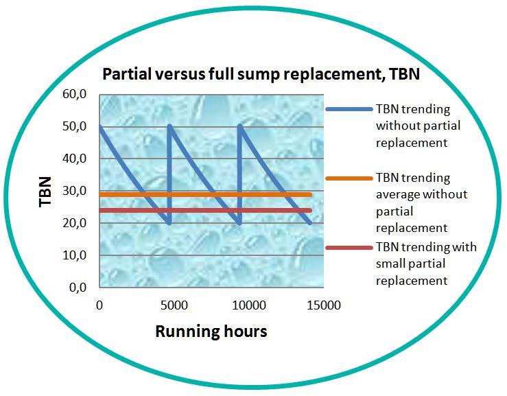 TBN stabilization